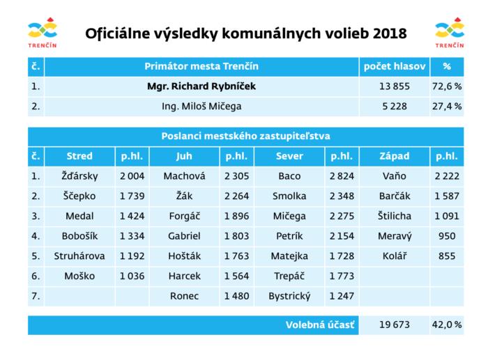 vysledky trenčín 2018
